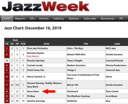 JazzWeek Radio Chart - December 16th, 2019