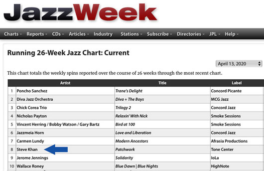 JazzWeek 26-Week Radio Chart - April 13th, 2020